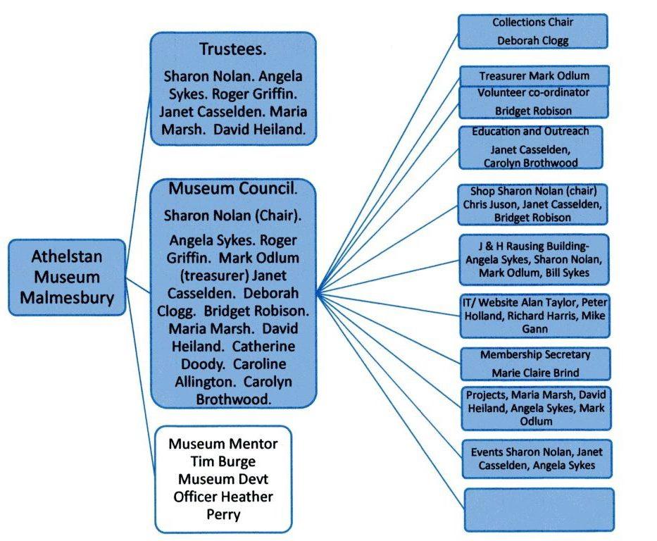 Friends of Athelstan Museum diagram
